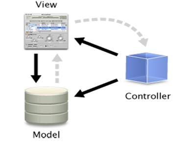 Tìm hiểu mô hình MVC là gì ? 1
