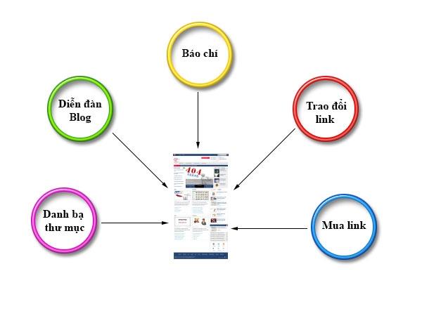 Link building: ưu nhược của từng phương pháp 1