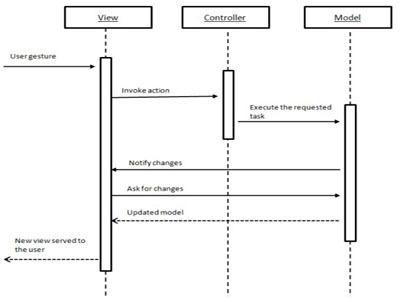 Tìm hiểu mô hình MVC là gì ? 2