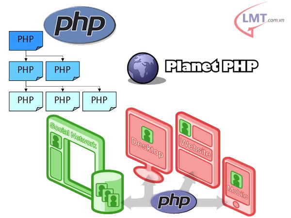 Giới thiệu : Một số website PHP tham khảo 1