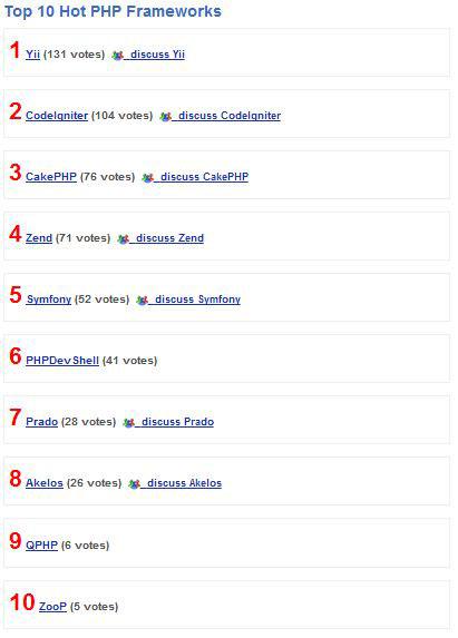 Giới thiệu: Các loại PHP Framework tốt nhất 2012 2