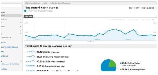 Hướng dẫn cài đặt google analytics 10