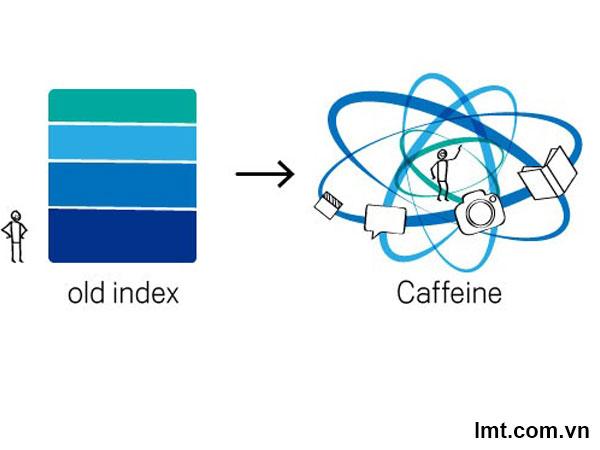 Update Google 2010: Caffeine (Rollout), tiện ích google