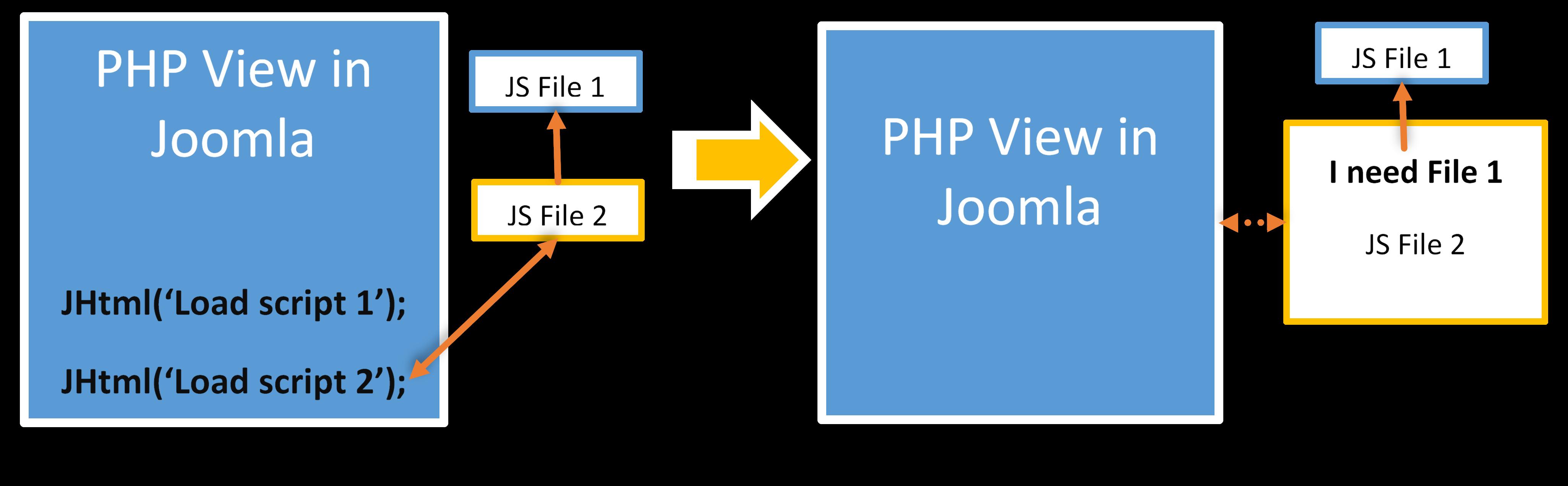 Joomla JavaScrip, Fix It's Right?