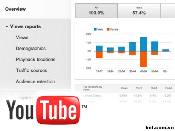 Top 5 giải pháp tối ưu hóa chiến lược marketing sử dụng YouTube Analytics 4
