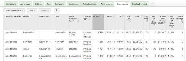 5 phương pháp giải mã giá trị của tab Dimensions trong Google AdWords