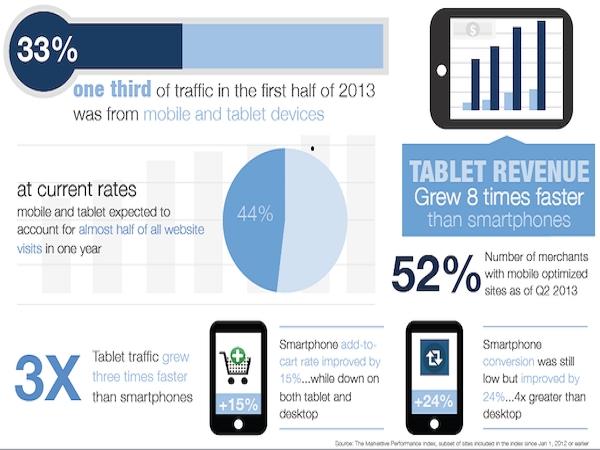 Nghiên cứu: Lưu lượng tìm kiếm tính phí của website bán lẻ tăng 30%, truy cập hữu cơ giảm 3%. 6