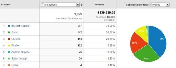 Phương pháp sử dụng báo cáo Browser & OS trong Google Analytics và 15 lý do tại sao