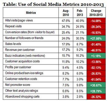 11 công cụ miễn phí để đo lường mức độ thành công của chiến dịch truyền thông xã hội