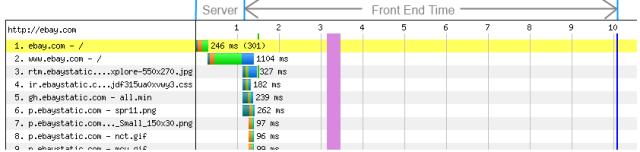 Cách cải thiện tỉ lệ chuyển đổi thông qua tốc độ tải trang