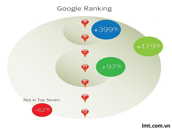 Nghiên cứu: 315 doanh nghiệp cải thiện thứ hạng thông qua tối ưu hóa trang Google+ địa phương 8