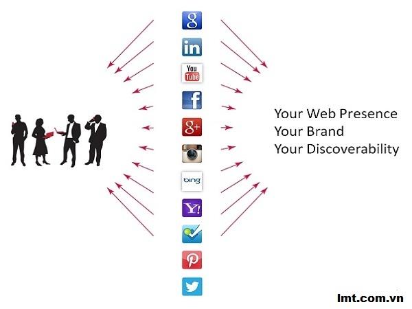 Mobile SEO: 5 biện pháp để tối ưu nội dung thương hiệu 3