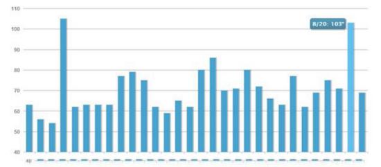 Kết quả tìm kiếm biến động mạnh trên bảng xếp hạng Mozcast