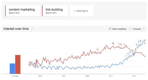 Link Building : Nhìn lại một năm đầy biến động