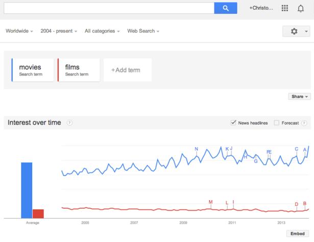 sử dụng google trends để tìm nội dung đang phổ biến
