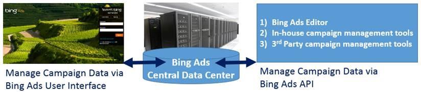 quản lý chiến dịch trên Bing Ads