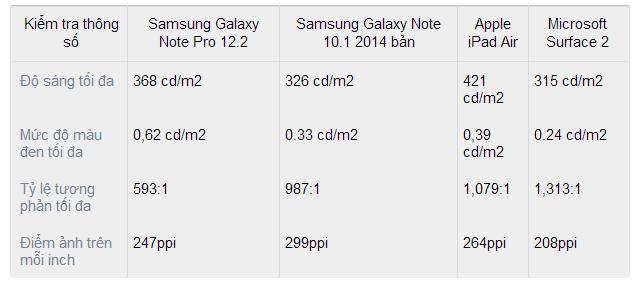 Đánh giá Samsung Galaxy Note Pro
