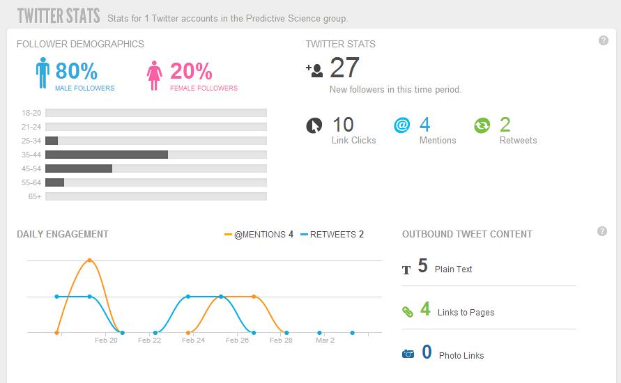 phân tích truyền thông xã hội bằng Sprout Social