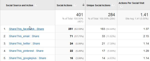 xem báo cáo chia sẻ trên mạng xã hội trong google analytic