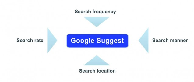 Tìm kiếm tốc độ, cách tìm kiếm, tìm kiếm tần số và vị trí tìm kiếm ảnh hưởng đến các khuyến nghị của Google Suggest.