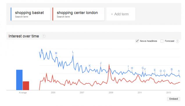 """""""giỏ hàng"""" có một khối lượng tìm kiếm tổng thể cao hơn """"trung tâm mua sắm london"""""""
