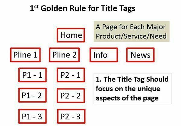 Sử dụng trang web riêng biệt dành cho mỗi đối tượng người dùng chủ chốt