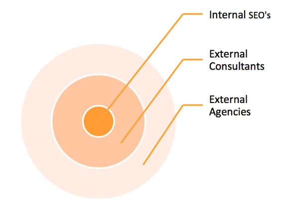 mô hình doanh nghiệp dưới sự nhìn nhận các seoer