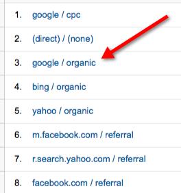 báo cáo google organic