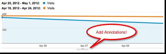 sụt giảm lưu lượng truy cập của khách hàng vào site