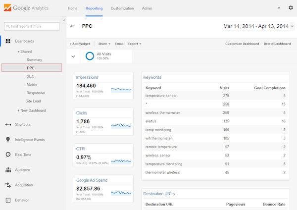 xem xét dữ liệu trong google analytic