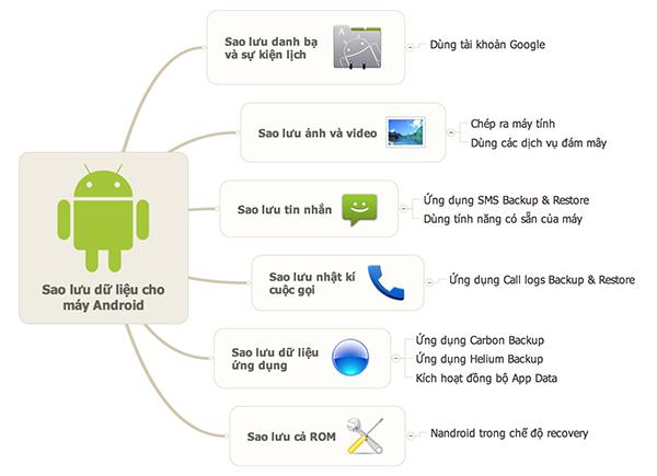 6 phương pháp sao lưu dữ liệu hữu ích trên thiết bị Android