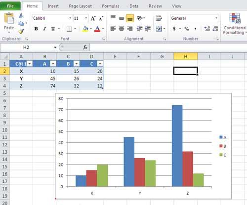 Biểu đồ dựa trên số liệu của vùng dữ liệu đã chọn ban đầu