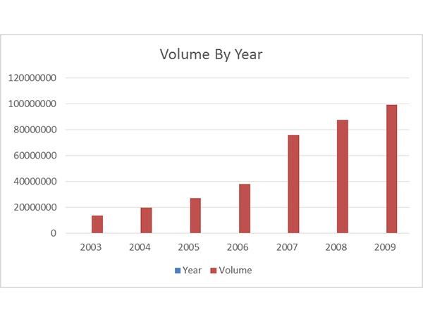 Hướng dẫn tạo biểu đồ cột trong Excel 10
