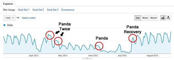 Các vùng màu xám của Panda  là một trong những nơi ở khó chịu nhất khi bạn đang cố gắng để khôi phục lại.