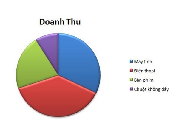 Tạo biểu đồ hình tròn trong Excel 9
