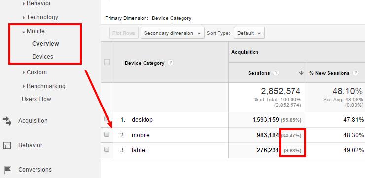 """Sử dụng công cụ """"Mobile"""" trong chiến lược SEO của bạn"""