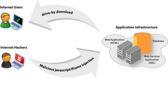 Chủ động kiểm tra malware