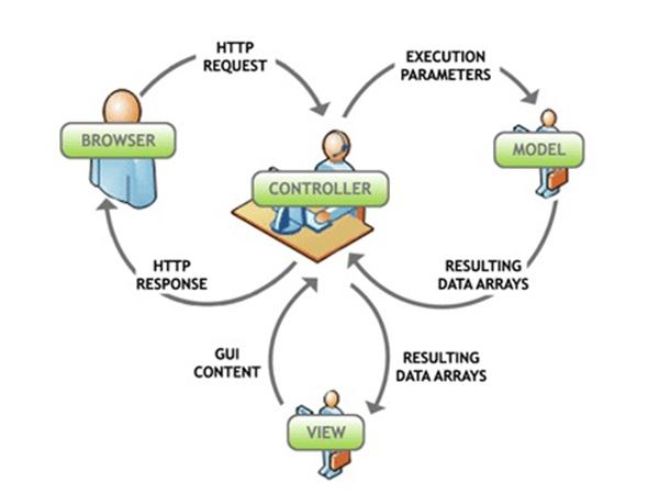Xây dựng cấu trúc  folder trong mô hình MVC 2