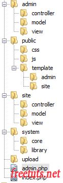 Xây dựng cấu trúc  folder trong mô hình MVC